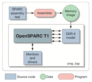 OpenSPARC T1検証環境