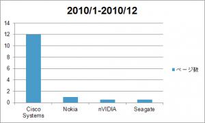 2010年求人広告ランキング
