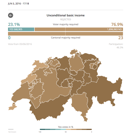 出展: http://www.swissinfo.ch/eng/results-votes-june-5th-2016-in-switzerland/42153620