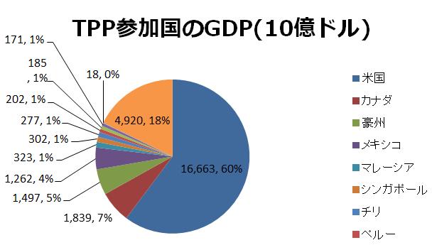 TPP参加国のGDP