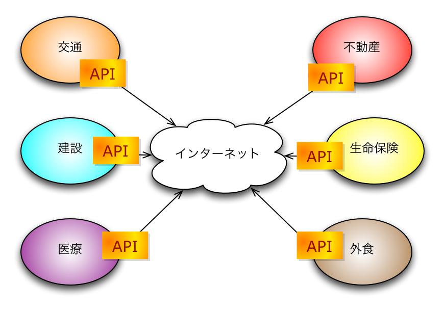 APIでつながったモノ