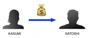 ビットコインを使ったお金のやりとり